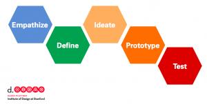 design-thinking
